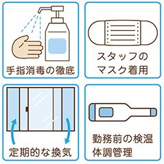 手指消毒の徹底。スタッフのマスク着用。定期的な換気。勤務前の検温・体調管理